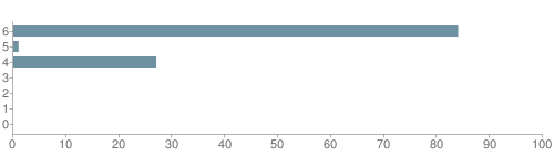 Chart?cht=bhs&chs=500x140&chbh=10&chco=6f92a3&chxt=x,y&chd=t:84,1,27,0,0,0,0&chm=t+84%,333333,0,0,10|t+1%,333333,0,1,10|t+27%,333333,0,2,10|t+0%,333333,0,3,10|t+0%,333333,0,4,10|t+0%,333333,0,5,10|t+0%,333333,0,6,10&chxl=1:|other|indian|hawaiian|asian|hispanic|black|white